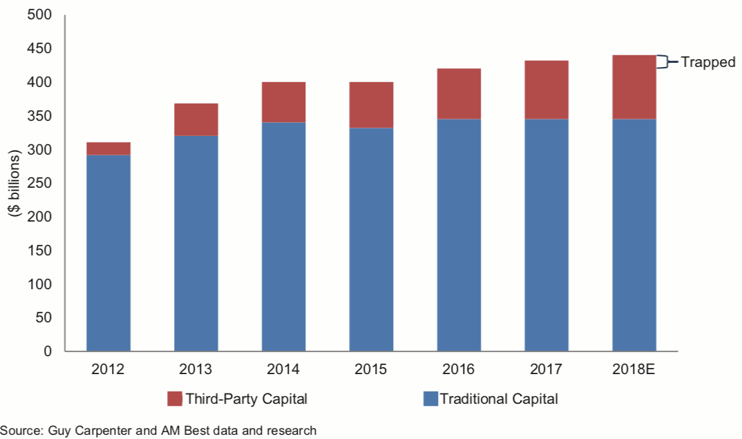 Estimated Total Dedicated Reinsurance Capital