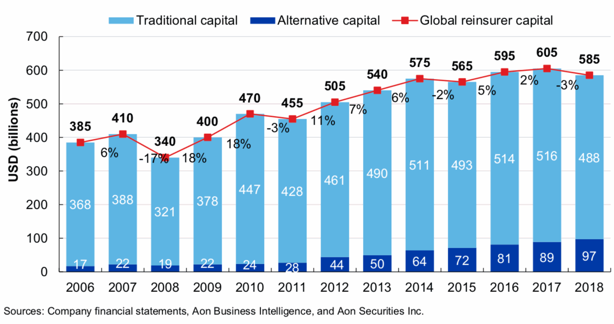 Global reinsurance capital 2018