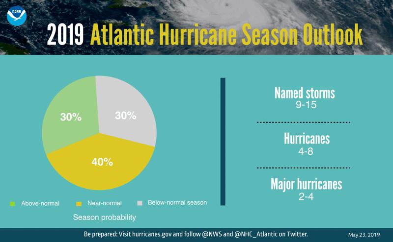 2019-atlantic-hurricane-forecast-noaa