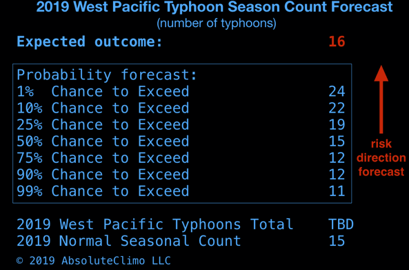 2019-west-pacific-typhoon-forecast