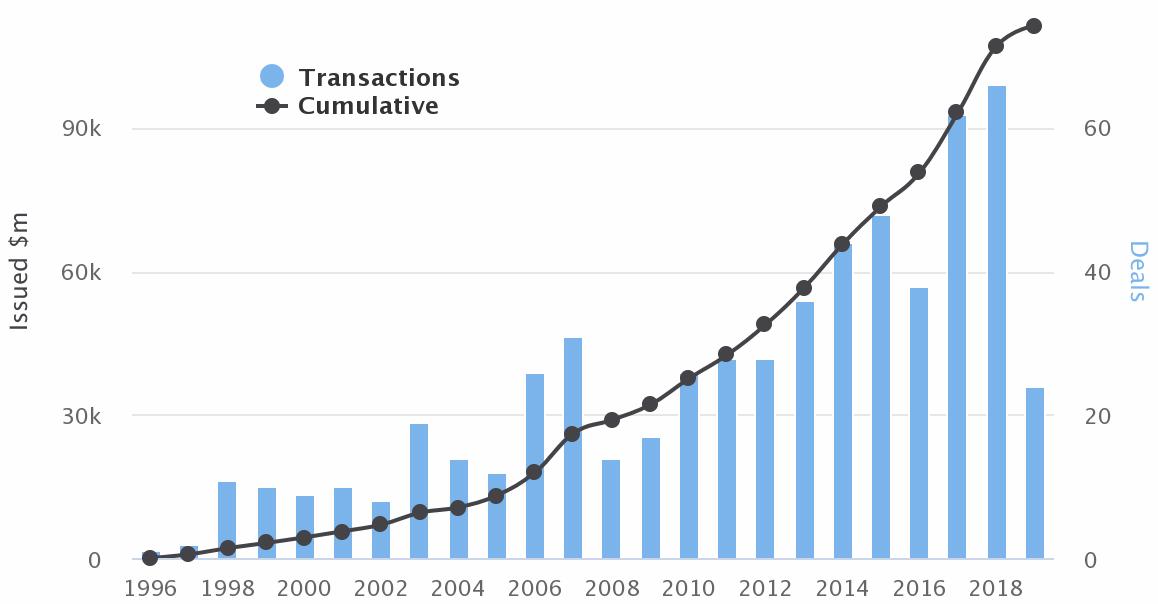 cumulative-catastrophe-bond-issuance