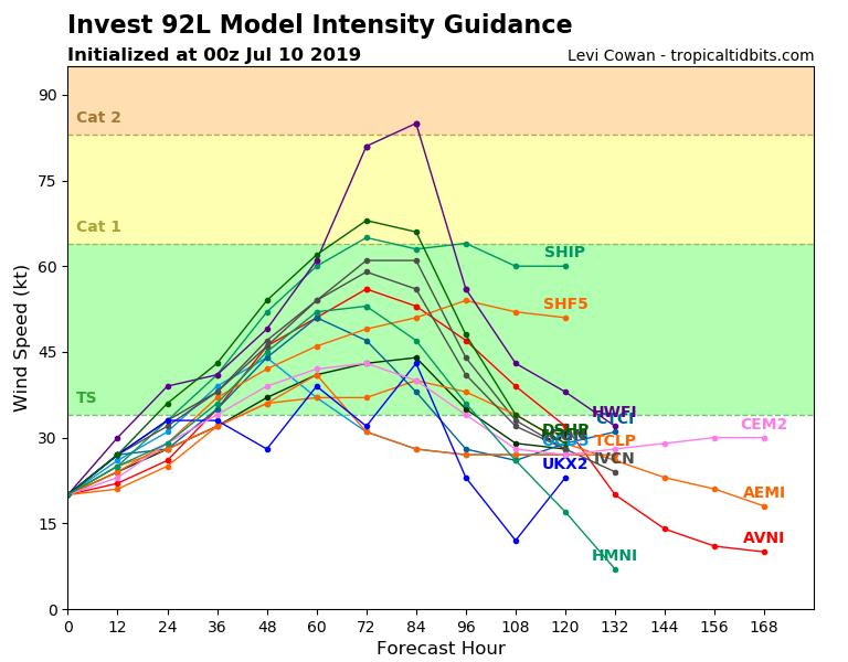 Tropical storm Barry intensity guidance