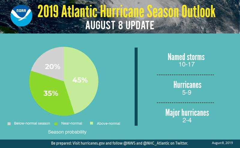 2019-atlantic-hurricane-forecast