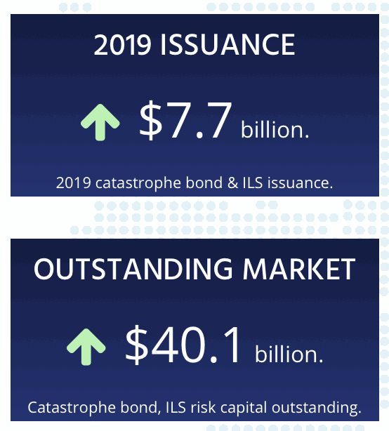 ils-cat-bond-risk-capital-outstanding-2019