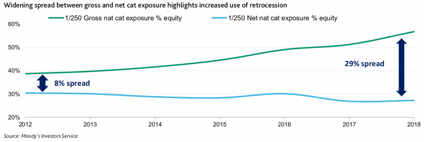 gross-net-catastrophe-exposure-spread-retro