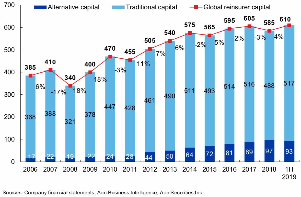 ils-alternative-reinsurance-capital-1h-2019