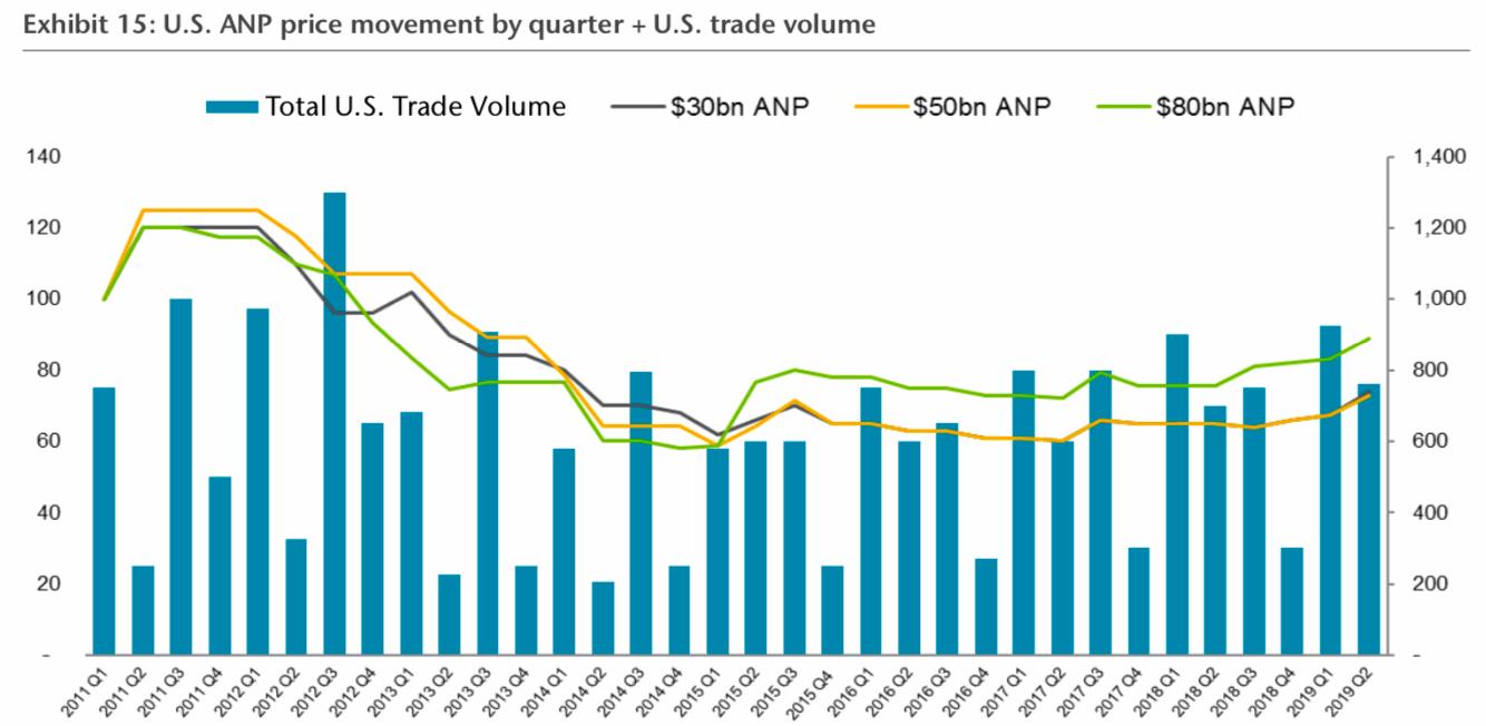 ilw-trading-volumes-anp
