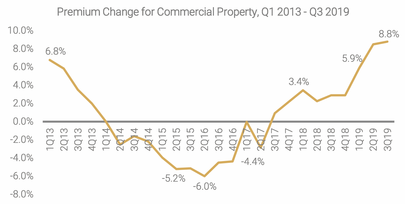 commercial-property-insurance-rates