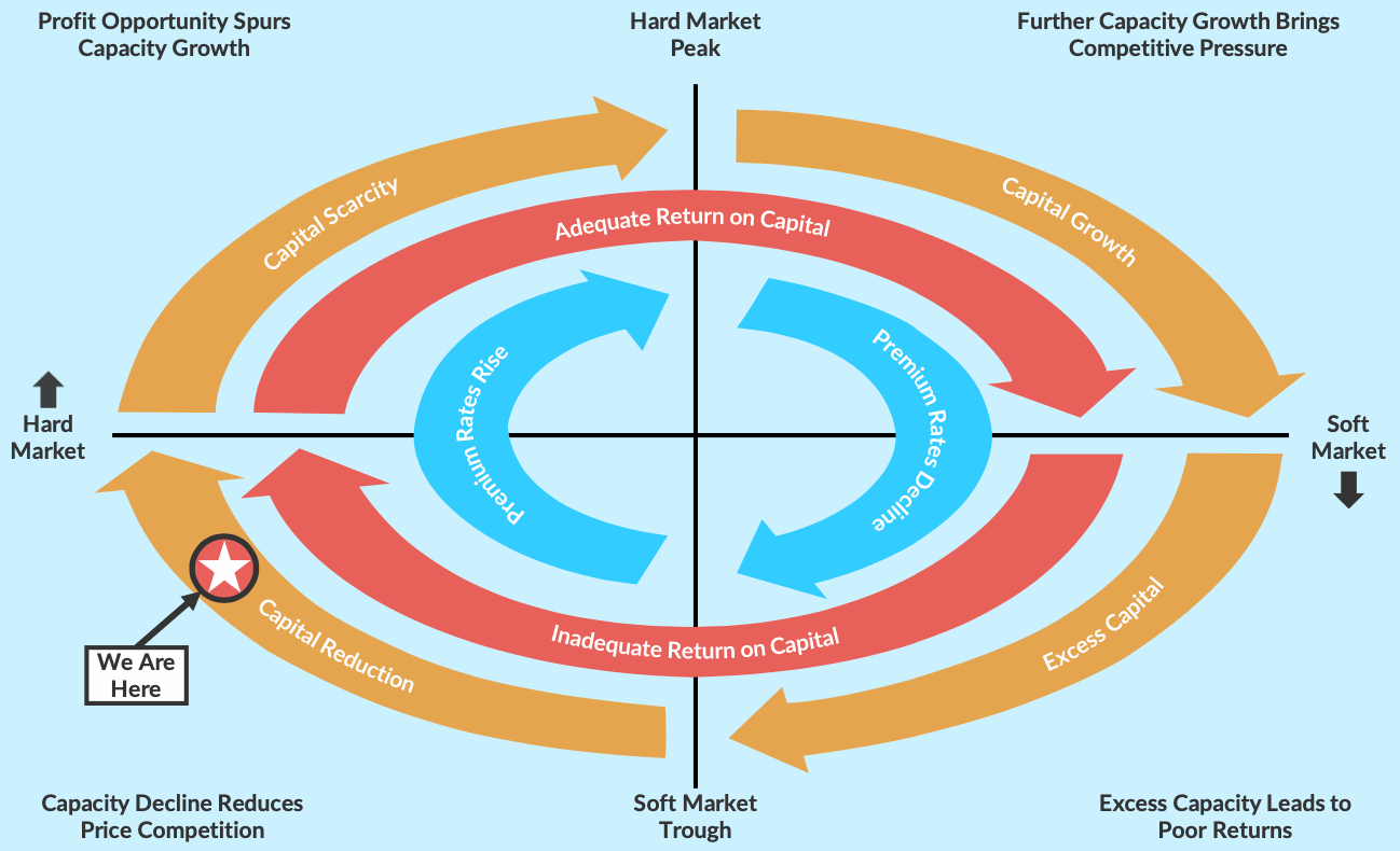 insurance-reinsurance-market-cycle-diagram