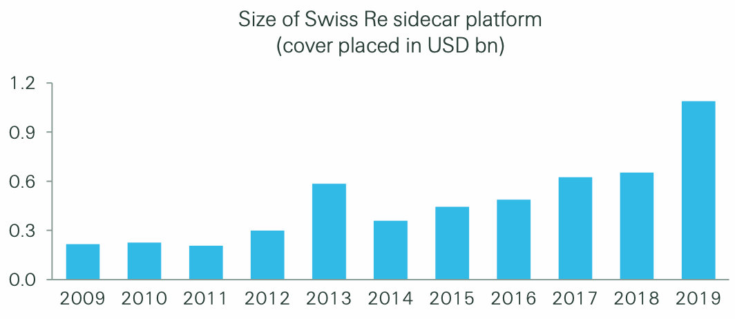 swiss-re-sector-re-sidecar