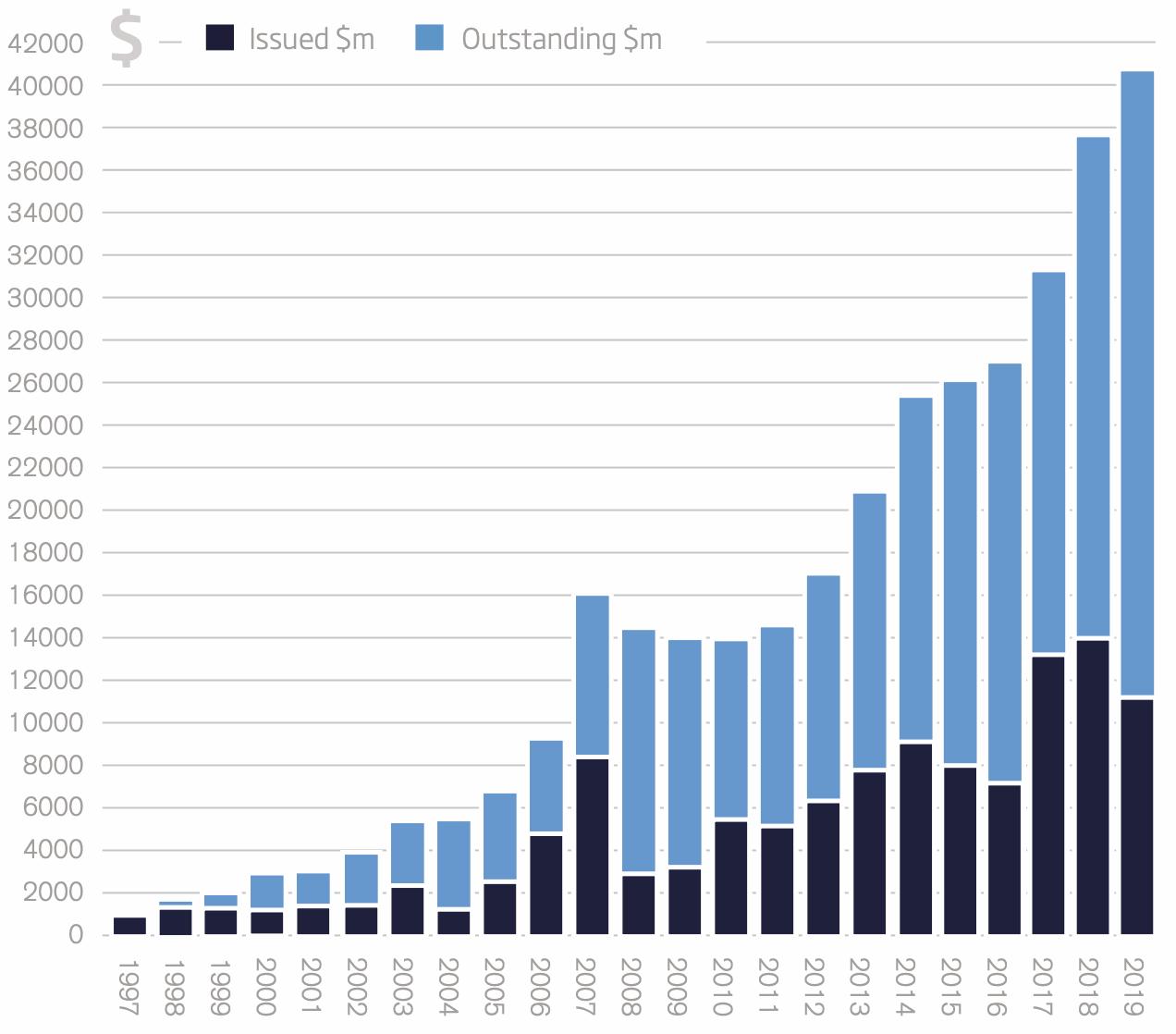 2019-catastrophe-bond-ils-issuance-year