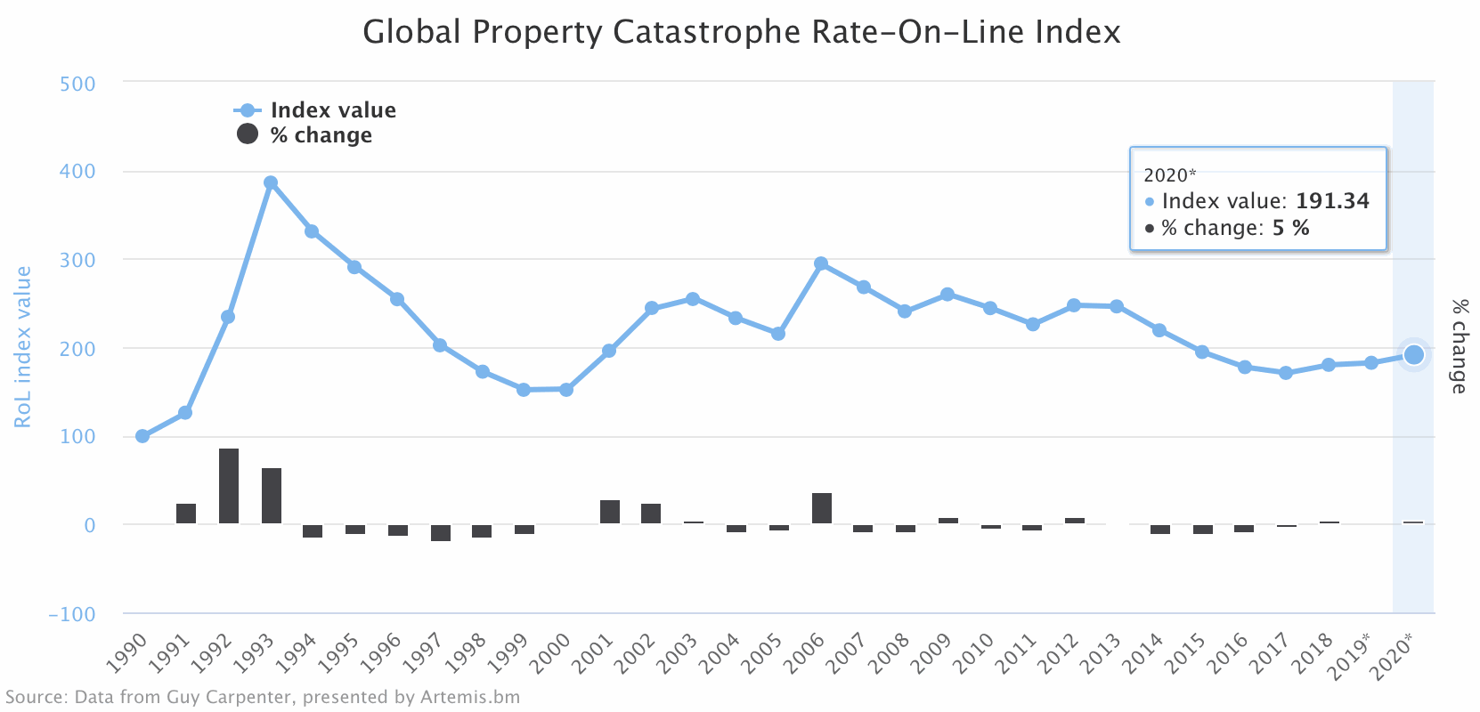 Global Property Catastrophe