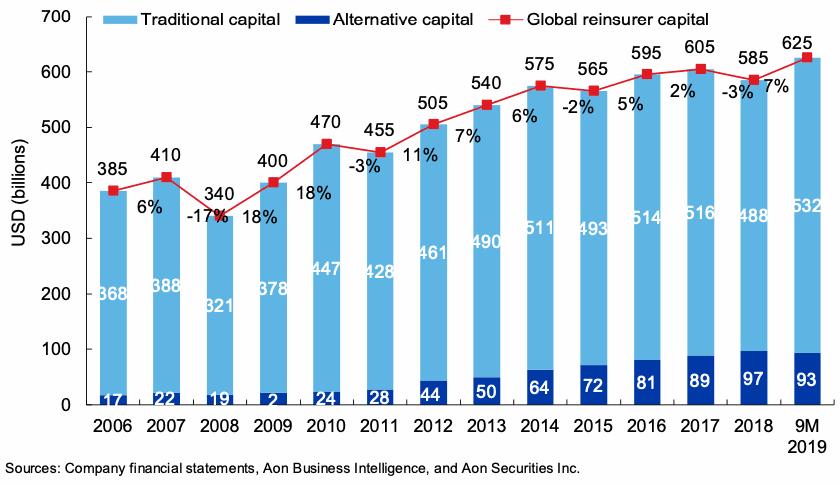 global-reinsurance-capital-2019-aon