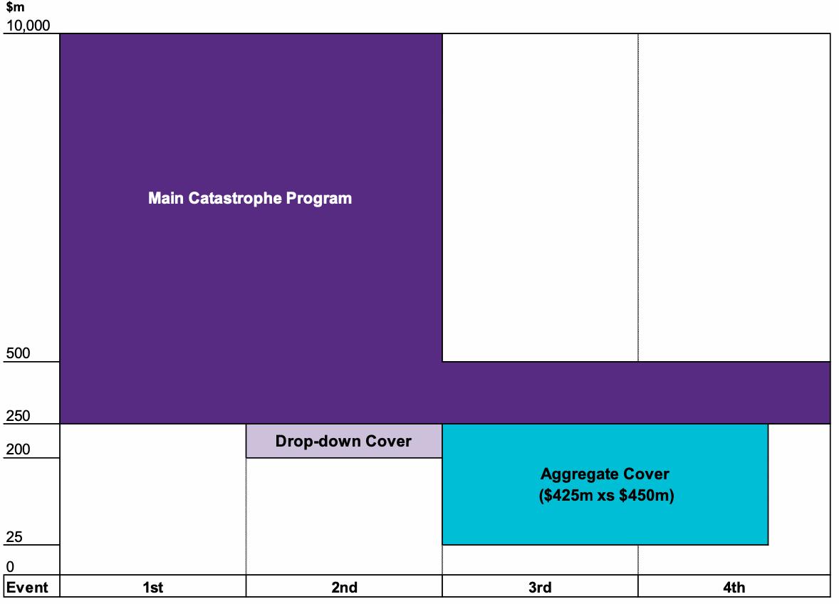 IAG 2020 reinsurance program renewal