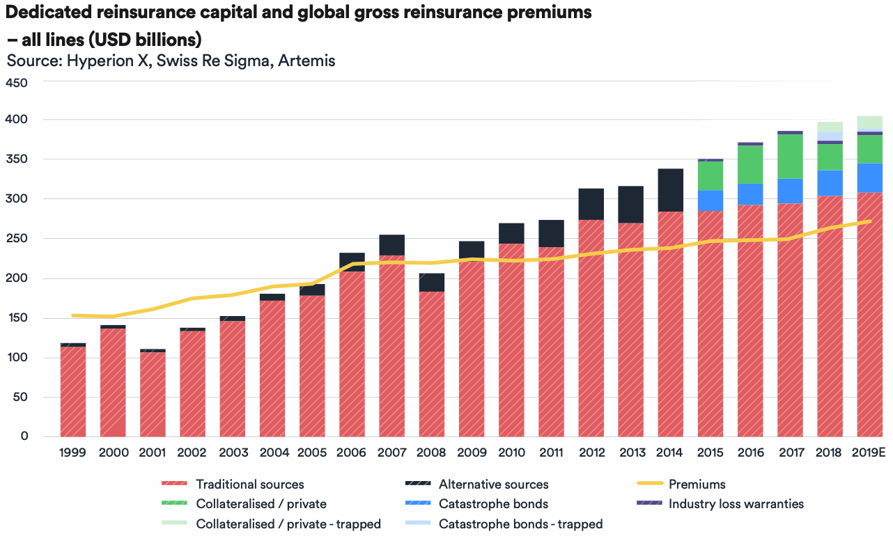 reinsurance-ils-capital-trapped-collateral-2020