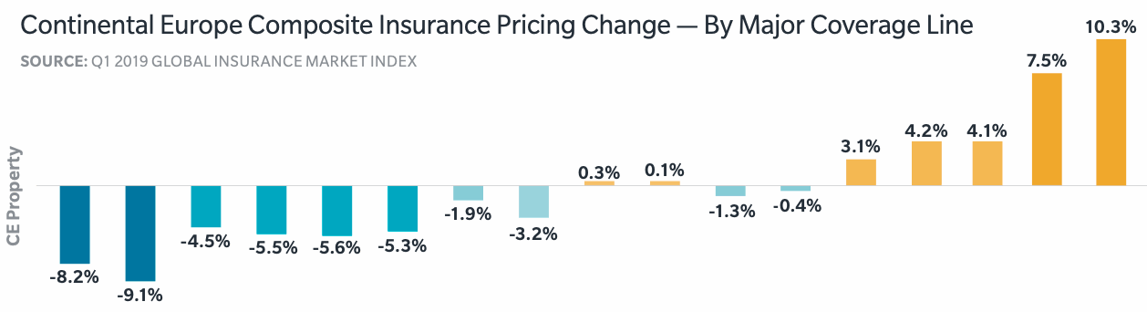 europe-property-insurance-pricing
