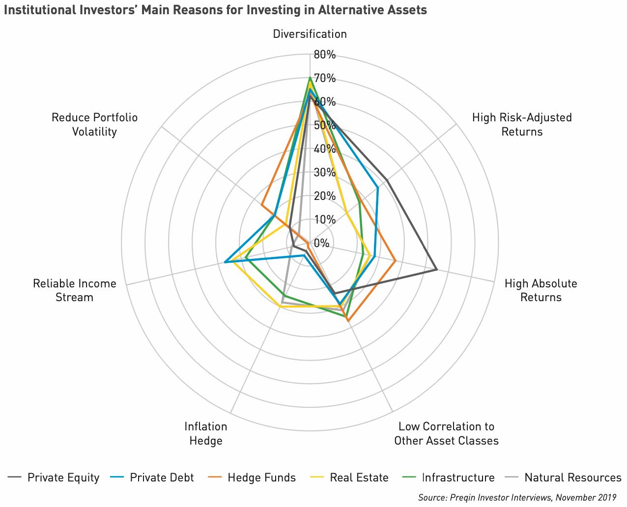 alternative-investing-motivations-diversification