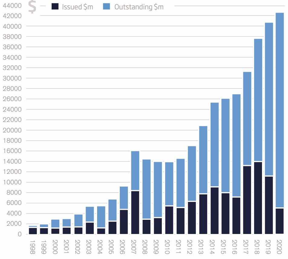 Q1 2020 catastrophe bond market size