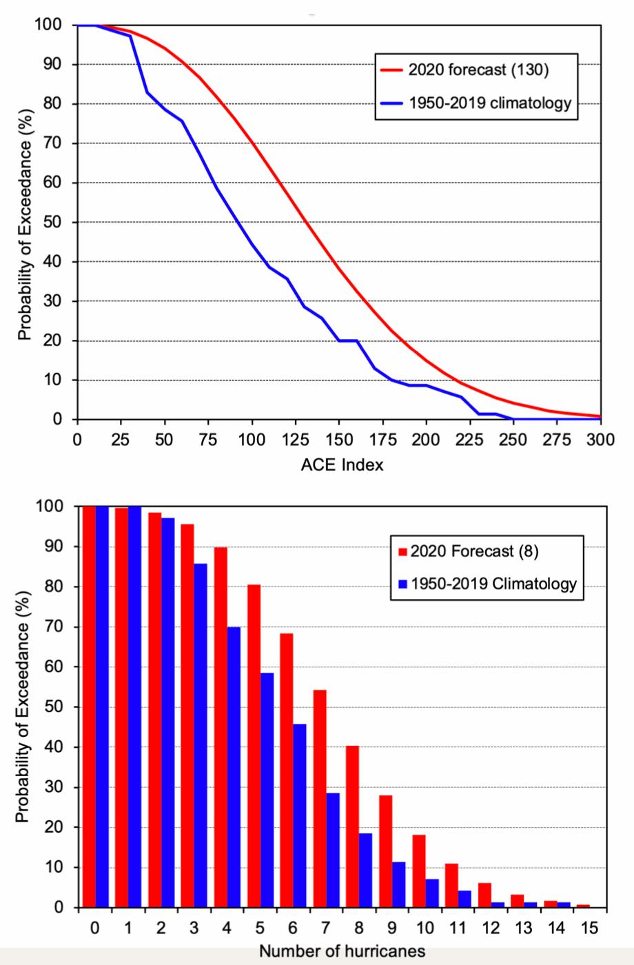 hurricane-forecast-2020-probabilities
