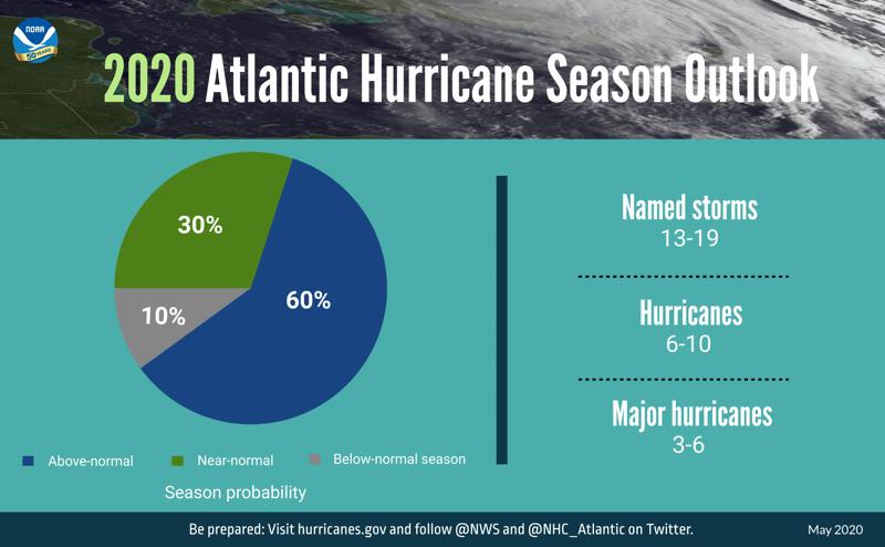 2020-atlantic-hurricane-season