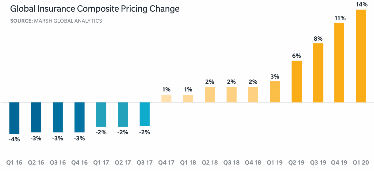 commercial-insurance-pricing-q1-2020