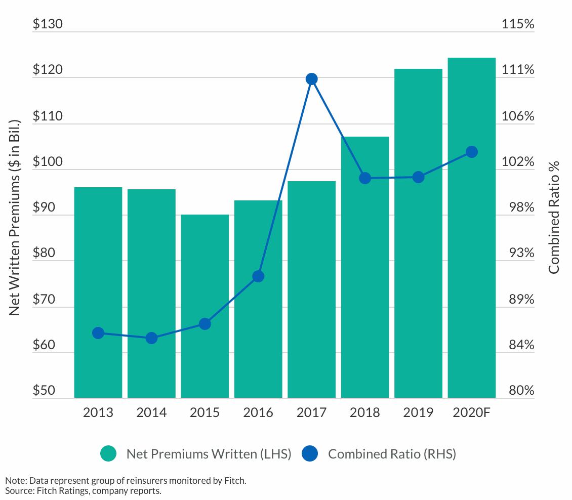 reinsurance-combined-ratios-2020