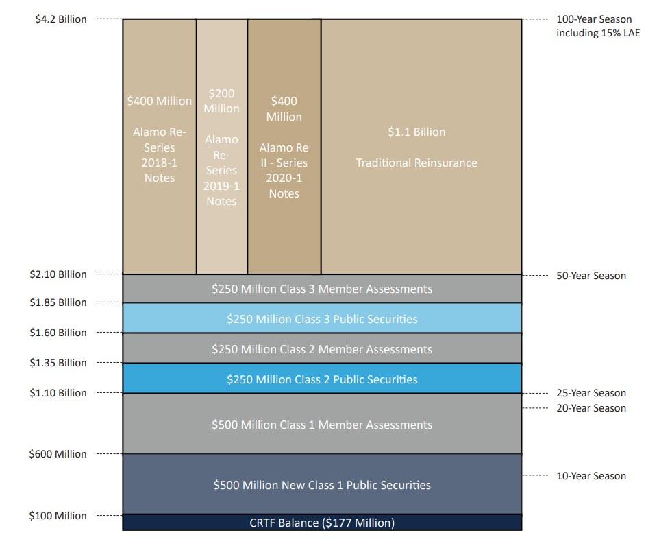 twia-2020-reinsurance-program-renewal