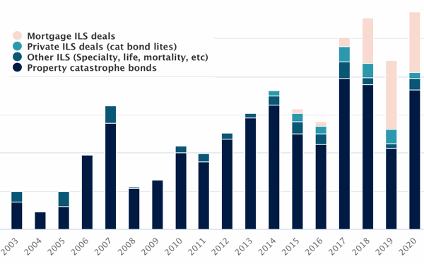 Catastrophe bonds issued by type of deal image