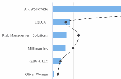 Catastrophe bond and ILS outstanding issuance risk modeller leaderboard image