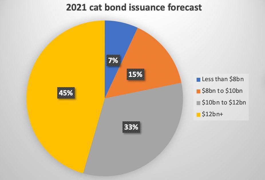 2021-catastrophe-bond-issuance-forecast