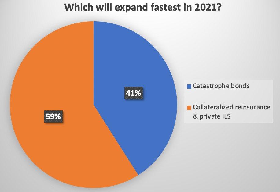 cat-bonds-collateralized-reinsurance-2021