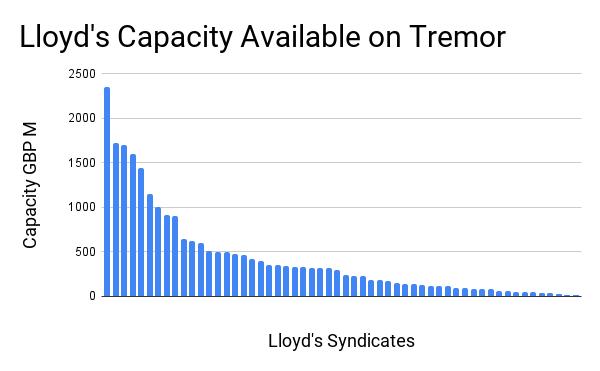 लॉयड की क्षमता ट्रेमोर पर उपलब्ध है