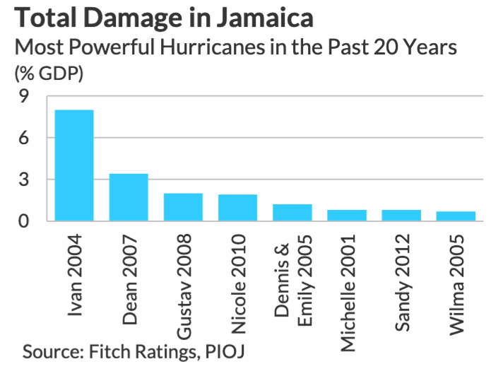 Jamaica cat bond is largest World Bank issue relative to beneficiary GDP – Artemis.bm