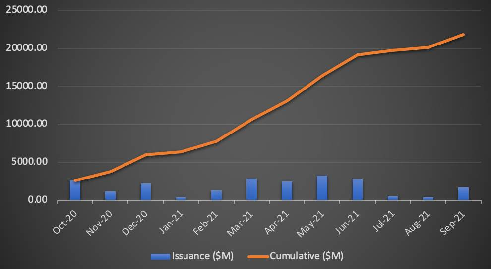 record-12-month-catastrophe-bond-ils-issuance